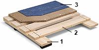 Sportki pod sa elastičnom drvenom konstrukcijom